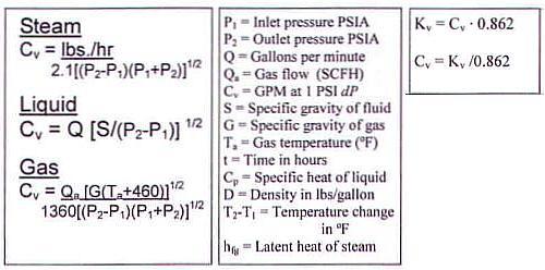 cv calculations
